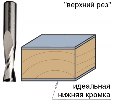 Серия 191 Z2 спиральные фрезы верхний рез