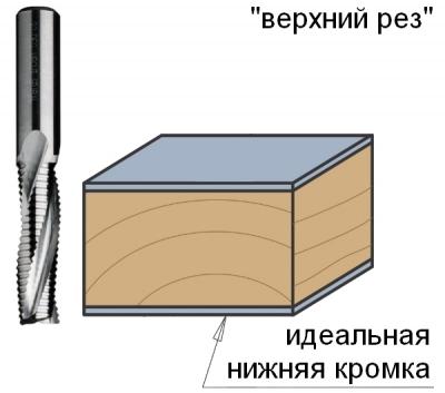 Серия 195 Z3R спиральные фрезы со стружколомом верхний рез